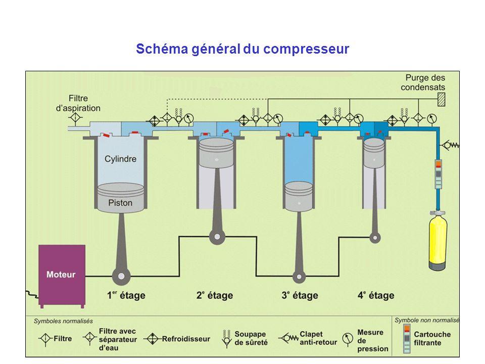 Schéma général du compresseur