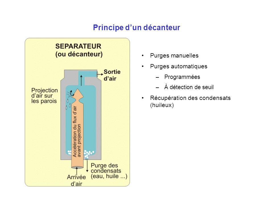 Principe dun décanteur Purges manuelles Purges automatiques –Programmées –À détection de seuil Récupération des condensats (huileux)
