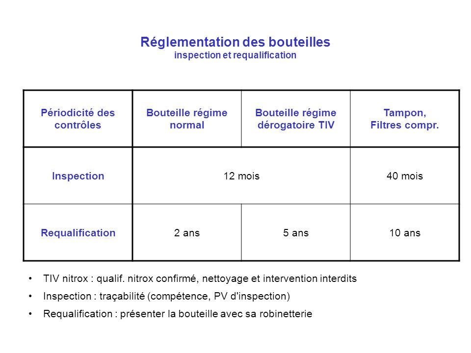 Réglementation des bouteilles inspection et requalification TIV nitrox : qualif. nitrox confirmé, nettoyage et intervention interdits Inspection : tra