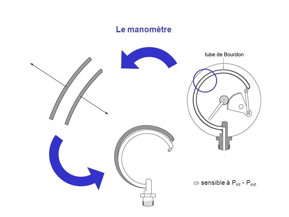 Le manomètre sensible à P int - P ext