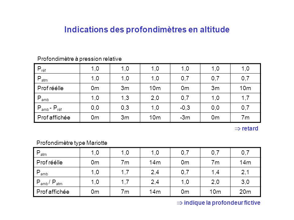 Indications des profondimètres en altitude Profondimètre à pression relative P réf 1,0 P atm 1,0 0,7 Prof réélle0m3m10m0m3m10m P amb 1,01,32,00,71,01,