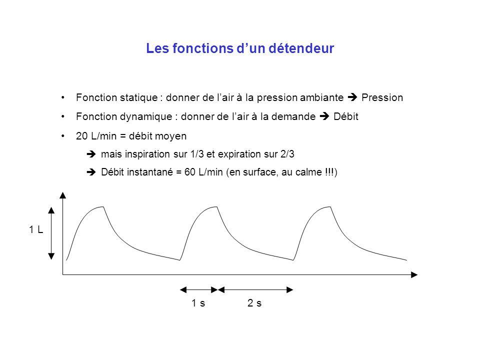 Les fonctions dun détendeur Fonction statique : donner de lair à la pression ambiante Pression Fonction dynamique : donner de lair à la demande Débit