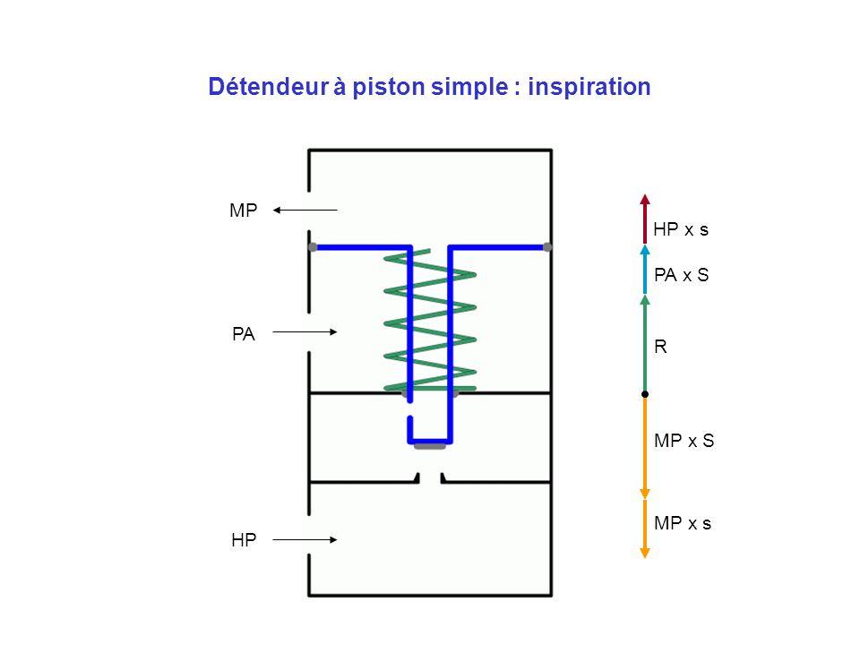 Détendeur à piston simple : inspiration PA x S HP x s MP x s MP x S MP x s MP x S R PA HP MP
