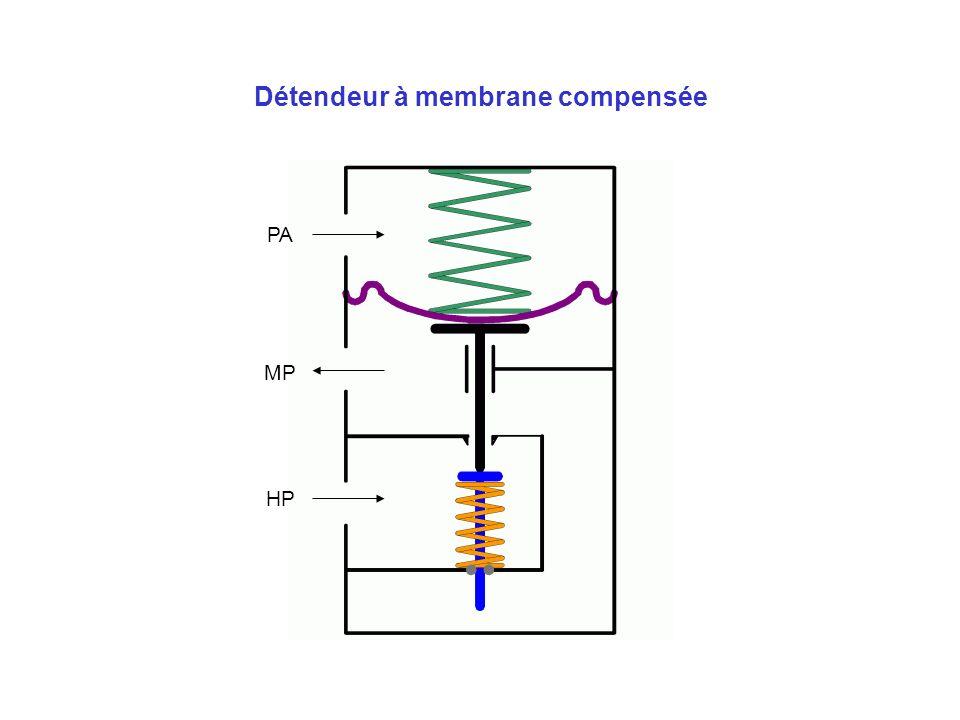 Détendeur à membrane compensée MP HP PA