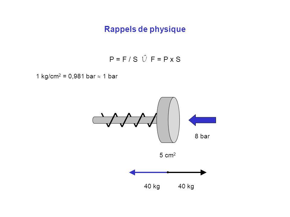 Rappels de physique P = F / S Û F = P x S 1 kg/cm 2 = 0,981 bar 1 bar 8 bar 5 cm 2 40 kg