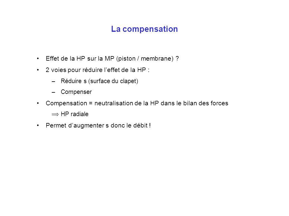La compensation Effet de la HP sur la MP (piston / membrane) ? 2 voies pour réduire leffet de la HP : –Réduire s (surface du clapet) –Compenser Compen