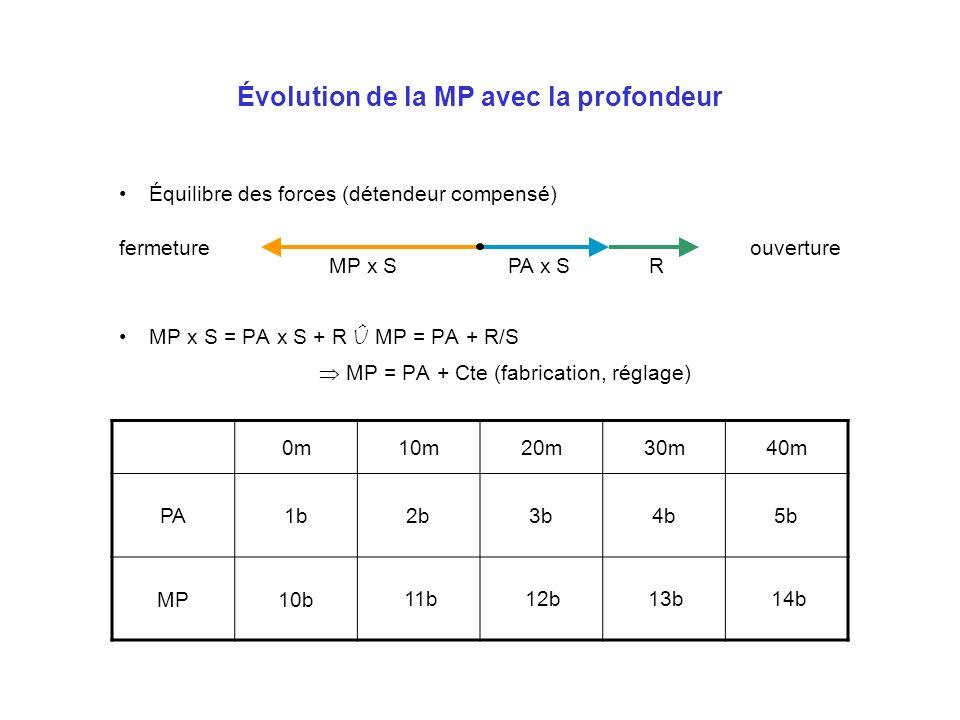Évolution de la MP avec la profondeur Équilibre des forces (détendeur compensé) MP x S = PA x S + R Û MP = PA + R/S MP = PA + Cte (fabrication, réglag