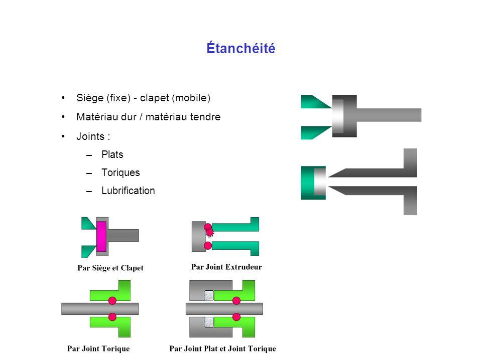 Étanchéité Siège (fixe) - clapet (mobile) Matériau dur / matériau tendre Joints : –Plats –Toriques –Lubrification