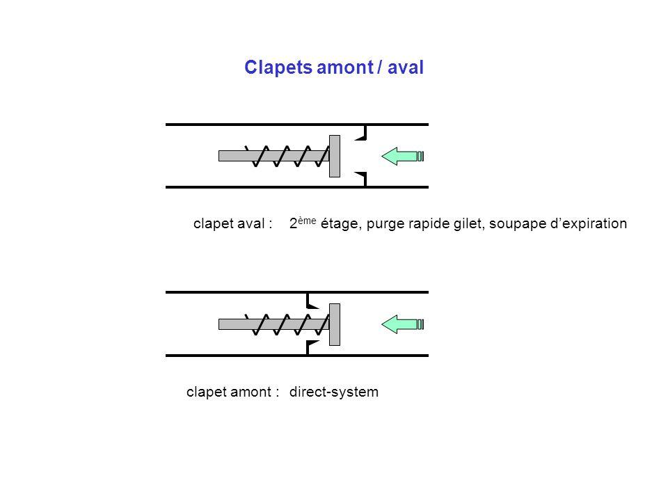 Clapets amont / aval clapet aval :2 ème étage, purge rapide gilet, soupape dexpiration clapet amont :direct-system