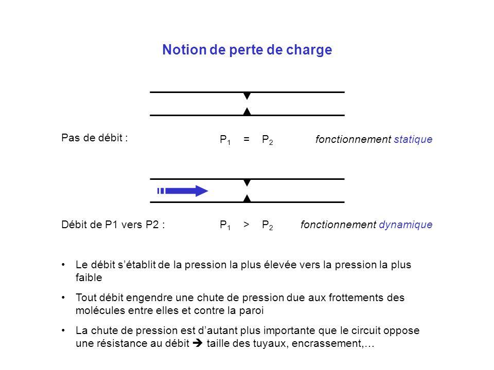 Notion de perte de charge fonctionnement statique Pas de débit : P 1 > P 2 Débit de P1 vers P2 : Le débit sétablit de la pression la plus élevée vers
