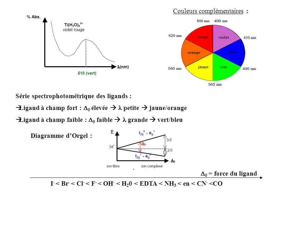 Couleurs complémentaires : Série spectrophotométrique des ligands : Ligand à champ fort : 0 élevée petite jaune/orange Ligand à champ faible : 0 faible grande vert/bleu Diagramme dOrgel : 0 = force du ligand I - < Br - < Cl - < F - < OH - < H 2 0 < EDTA < NH 3 < en < CN - <CO