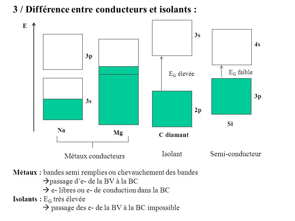 3 / Différence entre conducteurs et isolants : E Na Mg 3s 3p Métaux conducteurs C diamant E G élevée 2p 3s E G faible 3p 4s Si IsolantSemi-conducteur Métaux : bandes semi remplies ou chevauchement des bandes passage de- de la BV à la BC e- libres ou e- de conduction dans la BC Isolants : E G très élevée passage des e- de la BV à la BC impossible