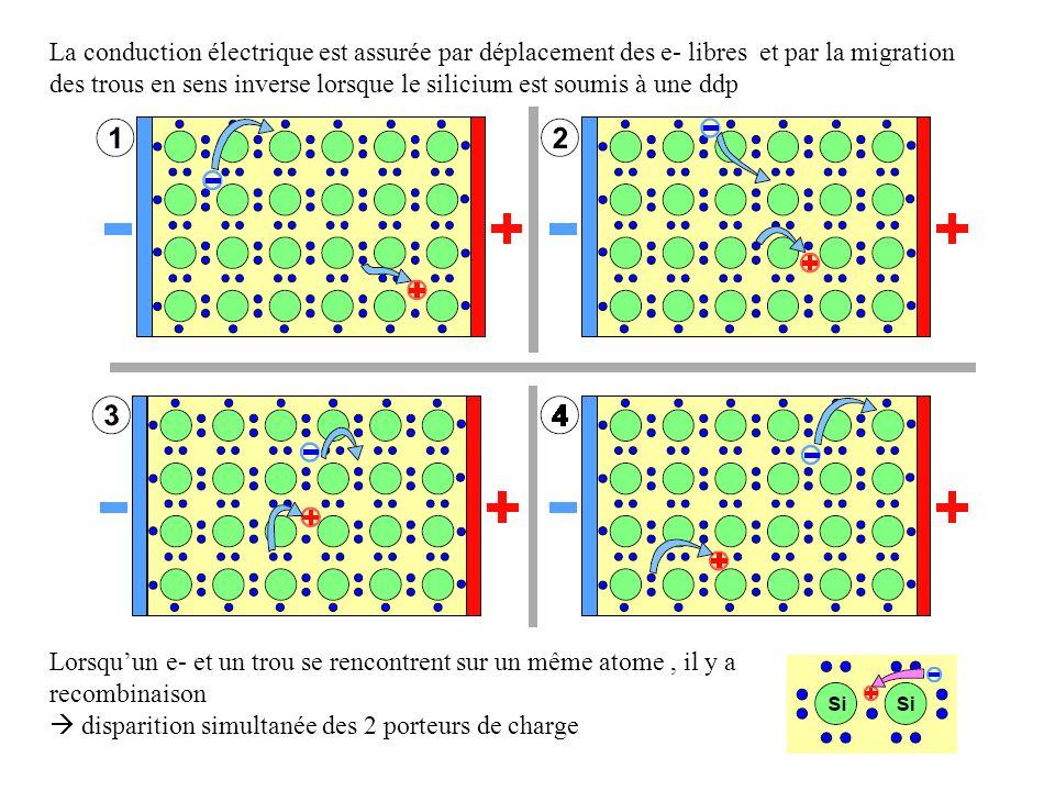 La conduction électrique est assurée par déplacement des e- libres et par la migration des trous en sens inverse lorsque le silicium est soumis à une ddp Lorsquun e- et un trou se rencontrent sur un même atome, il y a recombinaison disparition simultanée des 2 porteurs de charge