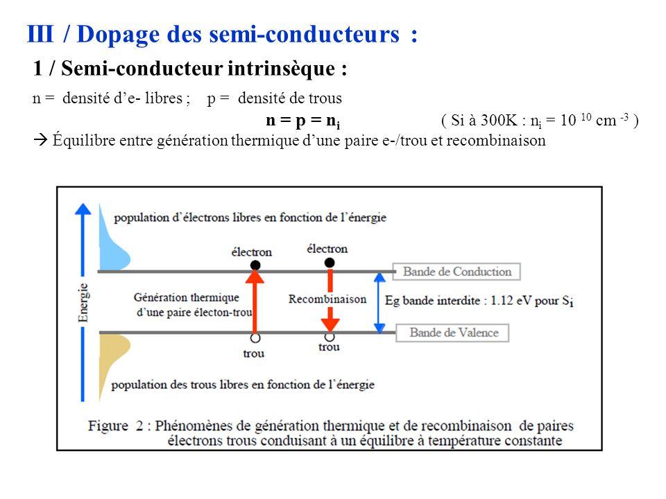 III / Dopage des semi-conducteurs : 1 / Semi-conducteur intrinsèque : n = densité de- libres ; p = densité de trous n = p = n i ( Si à 300K : n i = 10 10 cm -3 ) Équilibre entre génération thermique dune paire e-/trou et recombinaison