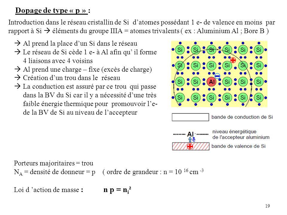 19 Dopage de type « p » : Introduction dans le réseau cristallin de Si datomes possédant 1 e- de valence en moins par rapport à Si éléments du groupe IIIA = atomes trivalents ( ex : Aluminium Al ; Bore B ) Al prend la place dun Si dans le réseau Le réseau de Si cède 1 e- à Al afin qu il forme 4 liaisons avec 4 voisins Al prend une charge – fixe (excès de charge) Création dun trou dans le réseau La conduction est assuré par ce trou qui passe dans la BV du Si car il y a nécessité dune très faible énergie thermique pour promouvoir le- de la BV de Si au niveau de laccepteur Porteurs majoritaires = trou N A = densité de donneur = p ( ordre de grandeur : n = 10 16 cm -3 Loi d action de masse : n p = n i ²