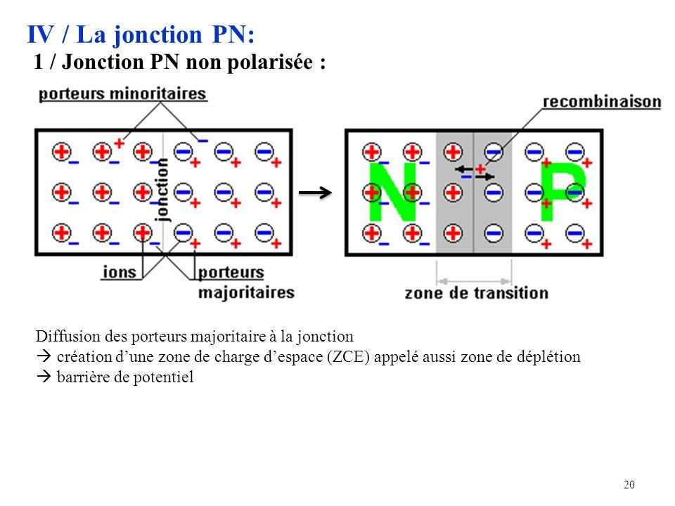 20 IV / La jonction PN: 1 / Jonction PN non polarisée : Diffusion des porteurs majoritaire à la jonction création dune zone de charge despace (ZCE) appelé aussi zone de déplétion barrière de potentiel