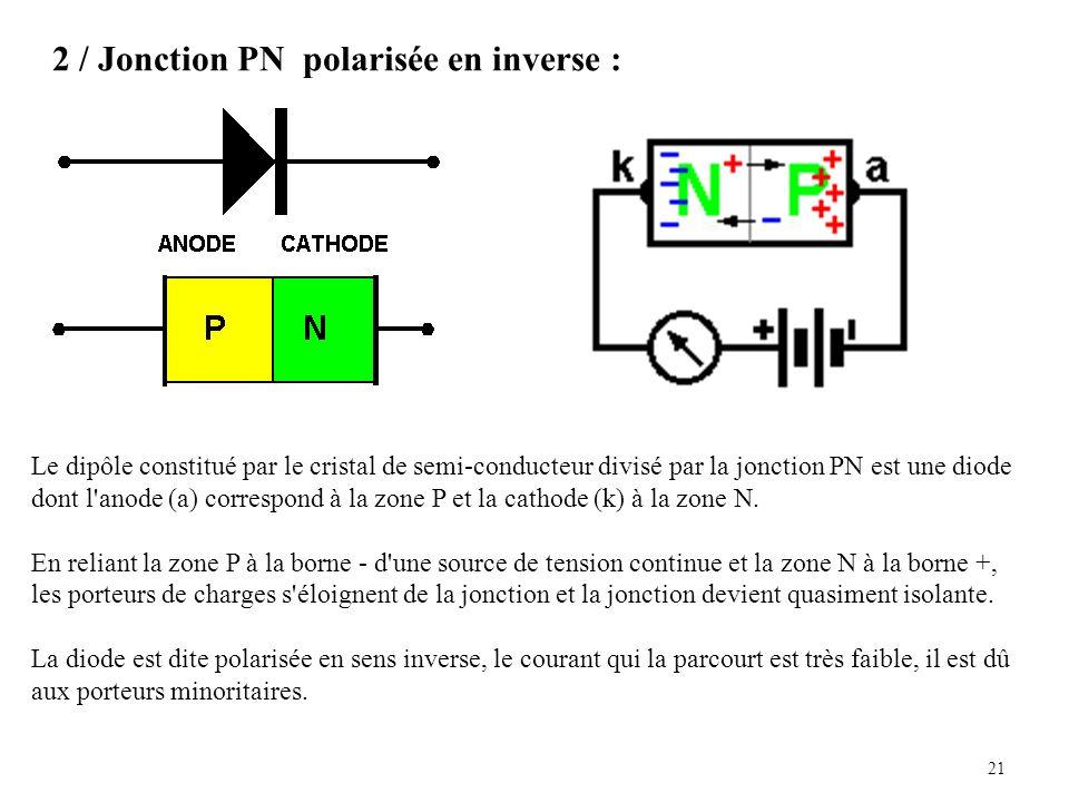 21 2 / Jonction PN polarisée en inverse : Le dipôle constitué par le cristal de semi-conducteur divisé par la jonction PN est une diode dont l anode (a) correspond à la zone P et la cathode (k) à la zone N.