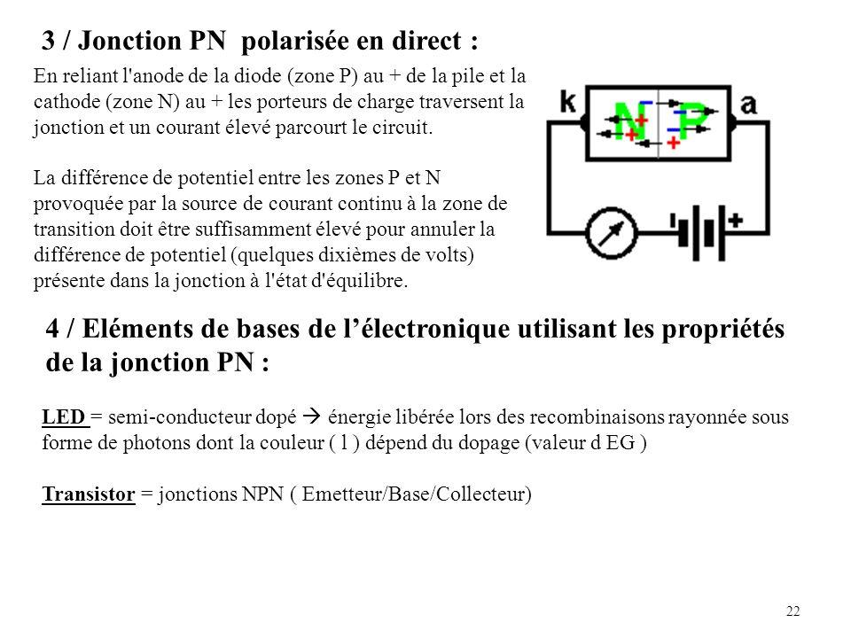 22 3 / Jonction PN polarisée en direct : En reliant l anode de la diode (zone P) au + de la pile et la cathode (zone N) au + les porteurs de charge traversent la jonction et un courant élevé parcourt le circuit.