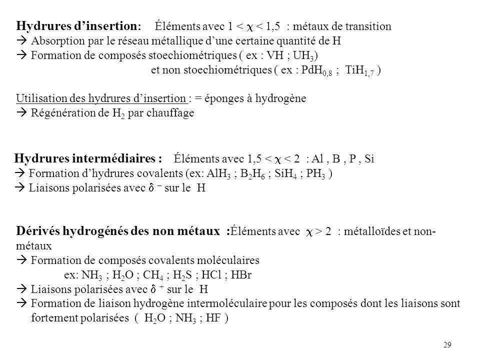 29 Hydrures intermédiaires : Éléments avec 1,5 < < 2 : Al, B, P, Si Formation dhydrures covalents (ex: AlH 3 ; B 2 H 6 ; SiH 4 ; PH 3 ) Liaisons polarisées avec – sur le H Dérivés hydrogénés des non métaux : Éléments avec > 2 : métalloïdes et non- métaux Formation de composés covalents moléculaires ex: NH 3 ; H 2 O ; CH 4 ; H 2 S ; HCl ; HBr Liaisons polarisées avec + sur le H Formation de liaison hydrogène intermoléculaire pour les composés dont les liaisons sont fortement polarisées ( H 2 O ; NH 3 ; HF ) Hydrures dinsertion : Éléments avec 1 < < 1,5 : métaux de transition Absorption par le réseau métallique dune certaine quantité de H Formation de composés stoechiométriques ( ex : VH ; UH 3 ) et non stoechiométriques ( ex : PdH 0,8 ; TiH 1,7 ) Utilisation des hydrures dinsertion : = éponges à hydrogène Régénération de H 2 par chauffage