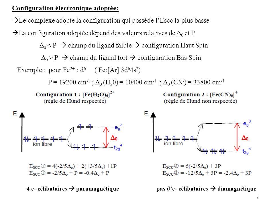 8 Configuration électronique adoptée: Le complexe adopte la configuration qui possède lEscc la plus basse La configuration adoptée dépend des valeurs relatives de 0 et P 0 < P champ du ligand faible configuration Haut Spin 0 > P champ du ligand fort configuration Bas Spin Exemple : pour Fe 2+ : d 6 ( Fe:[Ar] 3d 6 4s 2 ) P = 19200 cm -1 ; 0 (H 2 0) = 10400 cm -1 ; 0 (CN - ) = 33800 cm -1 4 e- célibataires paramagnétiquepas de- célibataires diamagnétique
