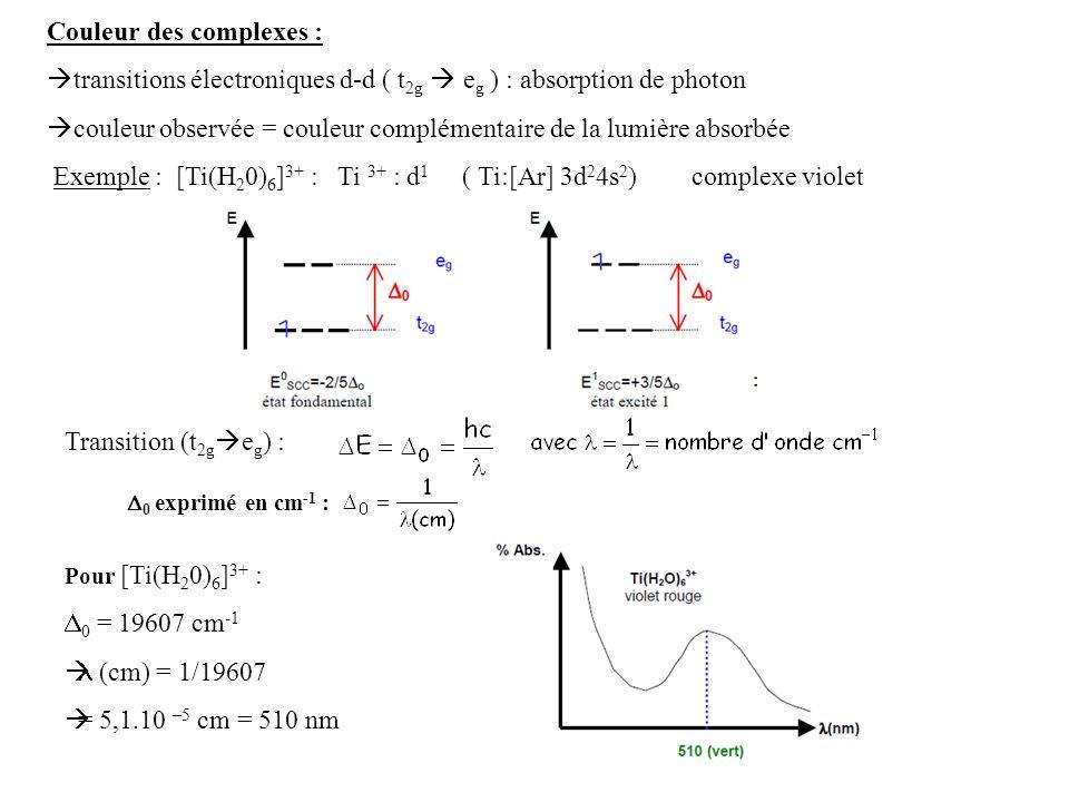 Couleur des complexes : transitions électroniques d-d ( t 2g e g ) : absorption de photon couleur observée = couleur complémentaire de la lumière absorbée Exemple : [Ti(H 2 0) 6 ] 3+ : Ti 3+ : d 1 ( Ti:[Ar] 3d 2 4s 2 ) complexe violet Transition (t 2g e g ) : 0 exprimé en cm -1 : Pour [Ti(H 2 0) 6 ] 3+ : 0 = 19607 cm -1 (cm) = 1/19607 = 5,1.10 –5 cm = 510 nm