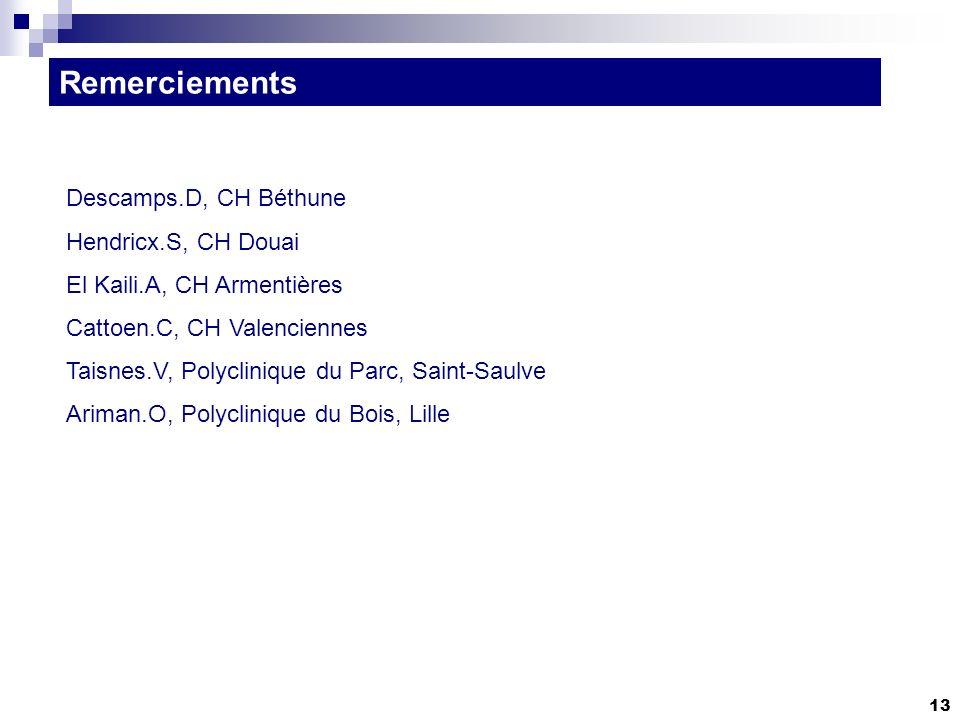 13 Remerciements Descamps.D, CH Béthune Hendricx.S, CH Douai El Kaili.A, CH Armentières Cattoen.C, CH Valenciennes Taisnes.V, Polyclinique du Parc, Saint-Saulve Ariman.O, Polyclinique du Bois, Lille