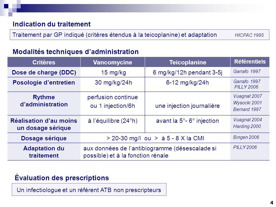 4 Traitement par GP indiqué (critères étendus à la teicoplanine) et adaptation HICPAC 1995 Indication du traitement Modalités techniques dadministration Évaluation des prescriptions Un infectiologue et un référent ATB non prescripteurs CritèresVancomycineTeicoplanine Référentiels Dose de charge (DDC) 15 mg/kg6 mg/kg/12h pendant 3-5j Garrafo 1997 Posologie dentretien 30 mg/kg/24h6-12 mg/kg/24h Garrafo 1997 PILLY 2006 Rythme dadministration perfusion continue ou 1 injection/6hune injection journalière Vuagnat 2007 Wysocki 2001 Bernard 1997 Réalisation dau moins un dosage sérique à léquilibre (24°h)avant la 5°- 6° injection Vuagnat 2004 Harding 2000 Dosage sérique> 20-30 mg/l ou > à 5 - 8 X la CMI Bingen 2006 Adaptation du traitement aux données de lantibiogramme (désescalade si possible) et à la fonction rénale PILLY 2006