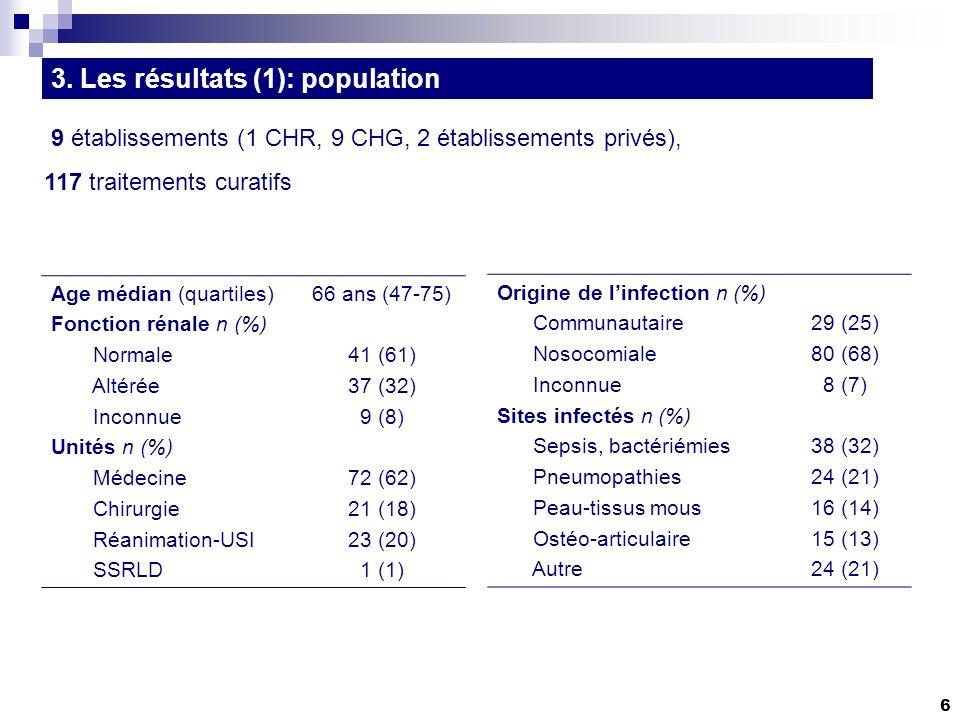 6 3. Les résultats (1): population 9 établissements (1 CHR, 9 CHG, 2 établissements privés), 117 traitements curatifs Age médian (quartiles) Fonction