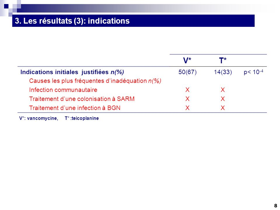 9 V*T* Dose de charge correcte Posologie dentretien correcte Adaptation à la CMI du germe (si disponible) Adaptation à la clearance de la créatinine Fréquence dadministration correcte Dosage(s) sérique(s) réalisé(s) Réalisé(s) au bon moment Ajustement des posologies si sous dosage 27 (36%) 71 (95%) 15/15 9/9 54 (69%) 17 (23%) 35% 23 (55%) 35 (83%) 5/5 NA 11 (34%) 31% p=0,049 p=0,043 NS V*: vancomycine, T* :teicoplanine NA: non applicable 3.