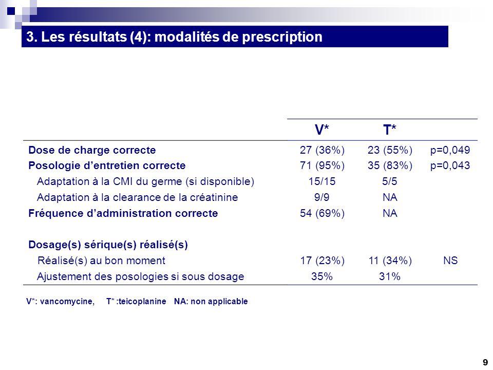 10 Analyse étape par étape des 117 traitements Indication correcte Total 74%(n=87) DDC correcte Total 43%(n=37) Rythme dadministration corrects Total 97%(n=36) TT adapté aux données bactériologiques Total 64%(n=23) Si prise en compte dosages Prescriptions correctes : V*: 2/75 (2,7%) T*: 1/42 (2,4%) Si prise en compte dosages Prescriptions correctes : V*: 2/75 (2,7%) T*: 1/42 (2,4%) V*: vancomycine, T* :teicoplanine 3.