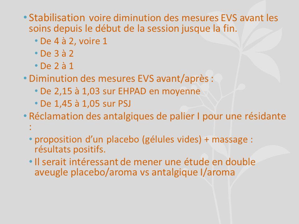 Stabilisation voire diminution des mesures EVS avant les soins depuis le début de la session jusque la fin. De 4 à 2, voire 1 De 3 à 2 De 2 à 1 Diminu