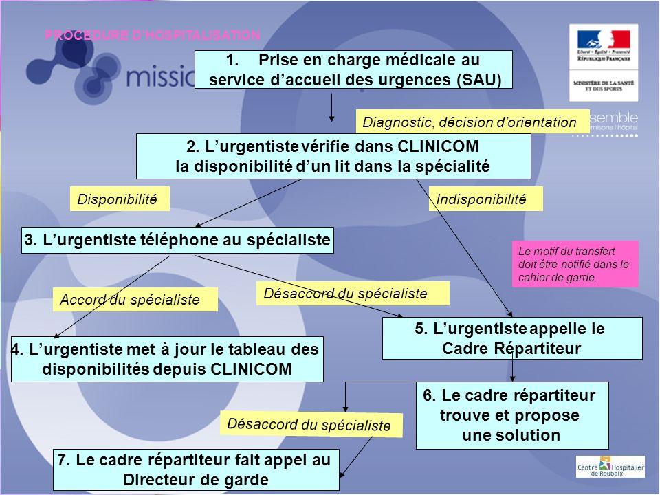 1.Prise en charge médicale au service daccueil des urgences (SAU) Diagnostic, décision dorientation 2.