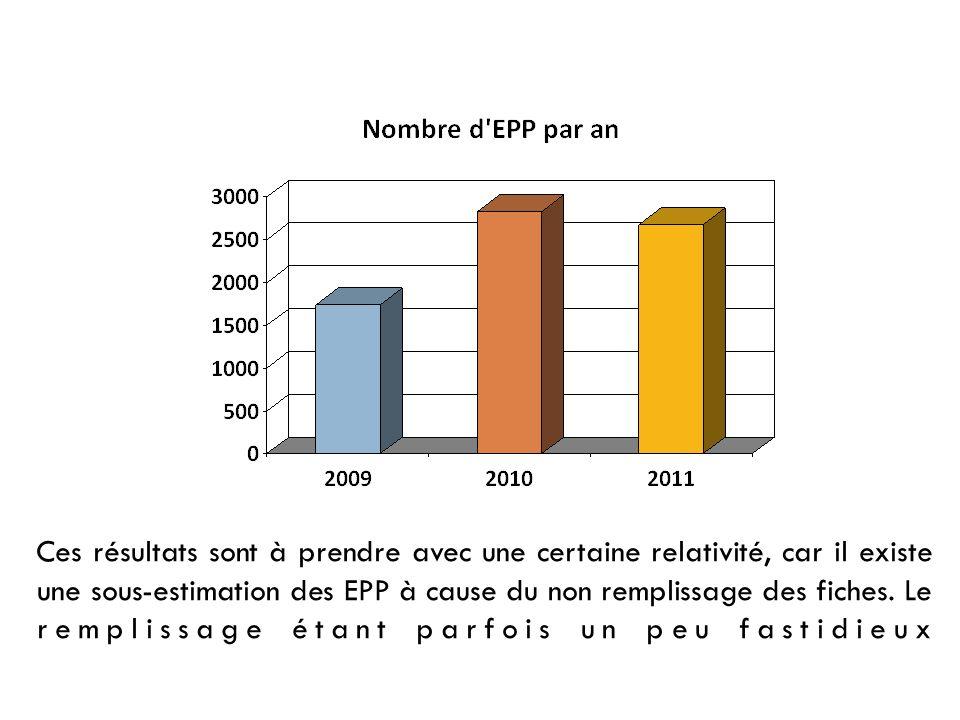 En 2011 âge moyen des patientes : 28 ans et 8 mois 88 % étaient en couple 49 % navaient pas dactivité professionnelle.