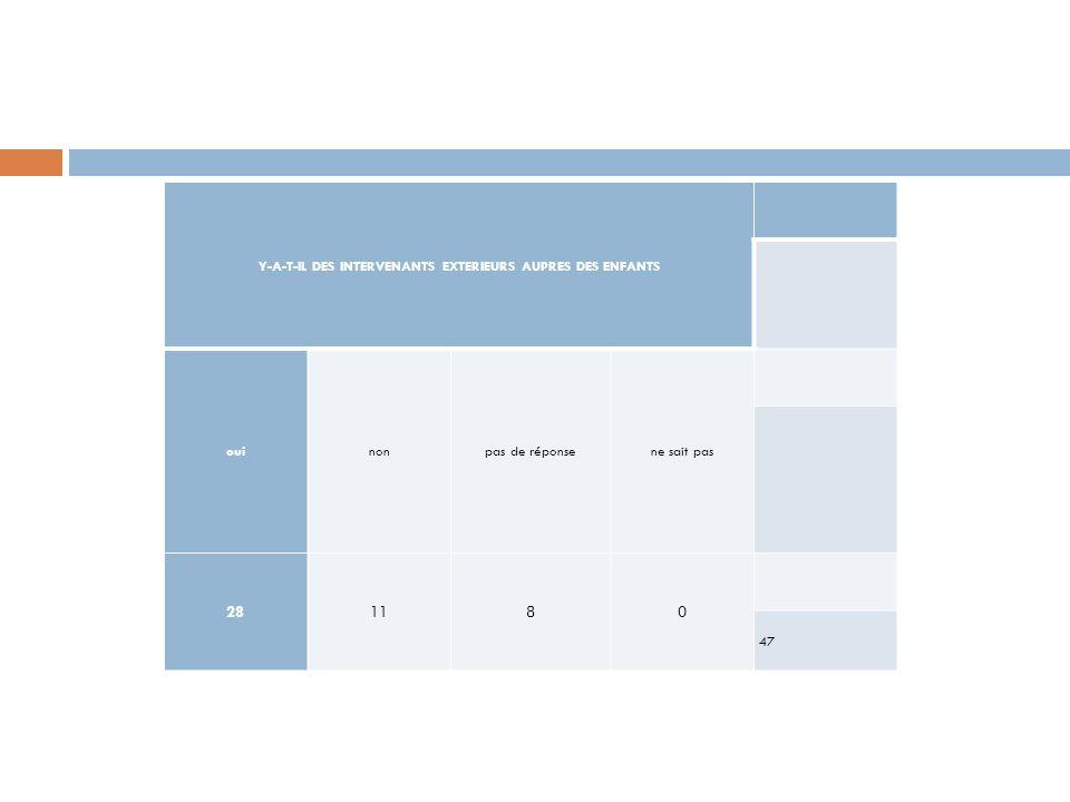 LES INTERVENANTS EXTERIEURS AUPRES DES ENFANTS les Centres dAction Médico-Social Précoce les Centres Médico Psycho Pédagogiques les professionnels intervenants dans le cadre dune Aide Educative en Milieu Ordinaire les suivis dorthophonie les Techniciennes dIntervention Sociale Familiale les professionnels intervenants dans le cadre des Maisons des Solidarités Départementales les puéricultrices des services de la Protection Maternelle Infantile les Psychologues des services de la Protection Maternelle Infantile les Assistants Sociaux des services de la Protection Maternelle Infantile