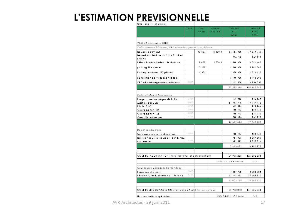 AVR Architectes - 29 juin 201117 LESTIMATION PREVISIONNELLE
