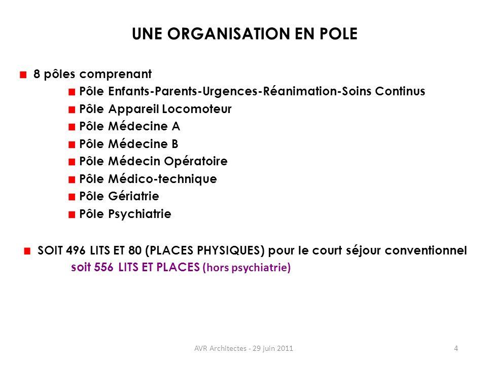 AVR Architectes - 29 juin 20114 8 pôles comprenant Pôle Enfants-Parents-Urgences-Réanimation-Soins Continus Pôle Appareil Locomoteur Pôle Médecine A P