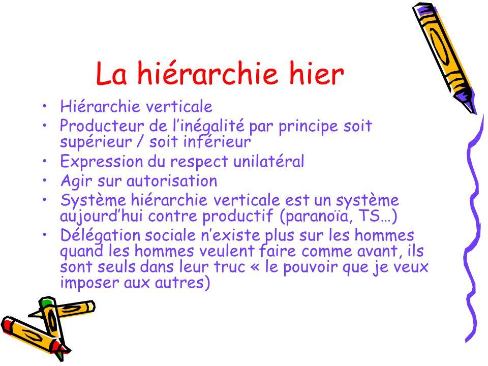 La hiérarchie hier Hiérarchie verticale Producteur de linégalité par principe soit supérieur / soit inférieur Expression du respect unilatéral Agir su