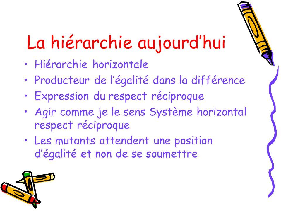 La hiérarchie aujourdhui Hiérarchie horizontale Producteur de légalité dans la différence Expression du respect réciproque Agir comme je le sens Systè