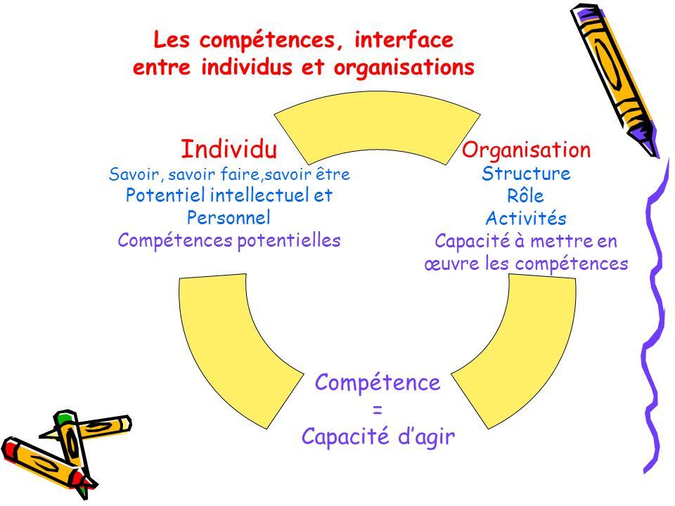 Les compétences, interface entre individus et organisations Organisation Structure Rôle Activités Capacité à mettre en œuvre les compétences Compétenc