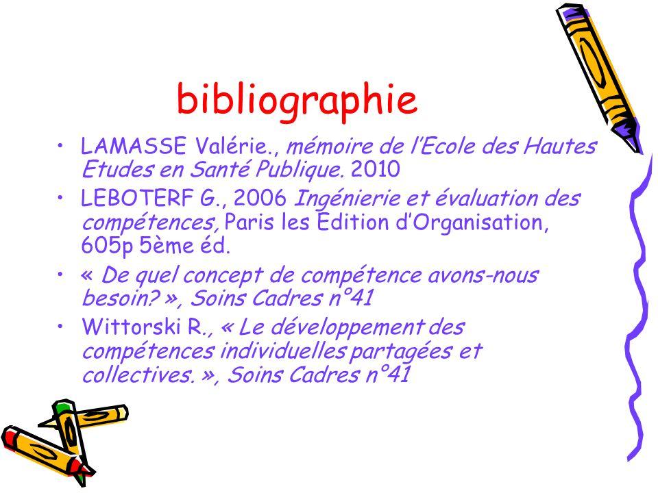 bibliographie LAMASSE Valérie., mémoire de lEcole des Hautes Etudes en Santé Publique. 2010 LEBOTERF G., 2006 Ingénierie et évaluation des compétences