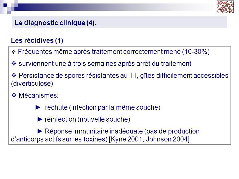 Le diagnostic clinique (4). Les récidives (1) Fréquentes même après traitement correctement mené (10-30%) surviennent une à trois semaines après arrêt