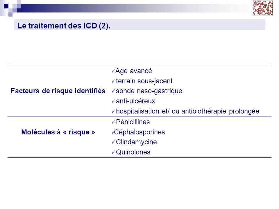 Le traitement des ICD (2). Facteurs de risque identifiés Age avancé terrain sous-jacent sonde naso-gastrique anti-ulcéreux hospitalisation et/ ou anti