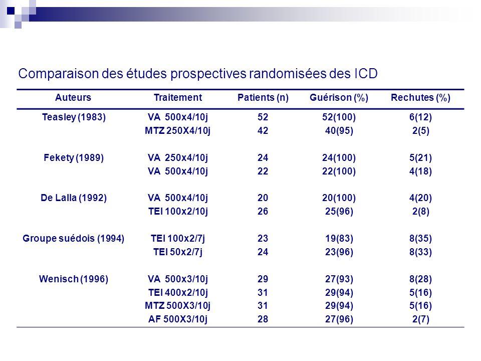 Comparaison des études prospectives randomisées des ICD AuteursTraitementPatients (n)Guérison (%)Rechutes (%) Teasley (1983) Fekety (1989) De Lalla (1