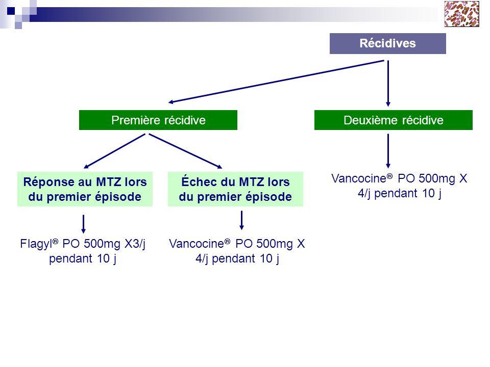 Récidives Première récidive Flagyl PO 500mg X3/j pendant 10 j Réponse au MTZ lors du premier épisode Vancocine PO 500mg X 4/j pendant 10 j Échec du MT