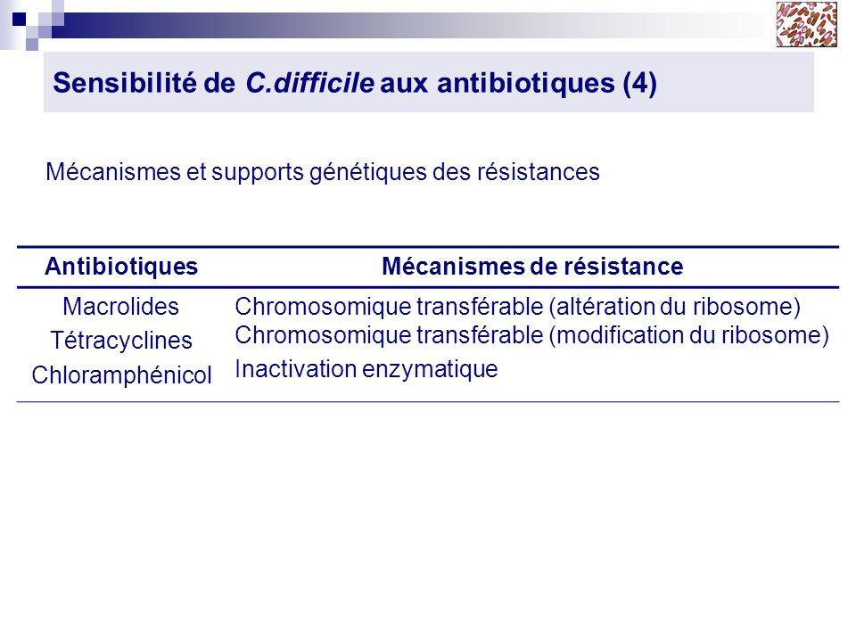 Sensibilité de C.difficile aux antibiotiques (4) AntibiotiquesMécanismes de résistance Macrolides Tétracyclines Chloramphénicol Chromosomique transfér