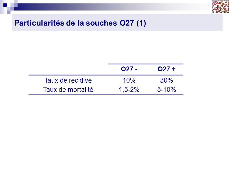 Particularités de la souches O27 (1) O27 -O27 + Taux de récidive Taux de mortalité 10% 1,5-2% 30% 5-10%