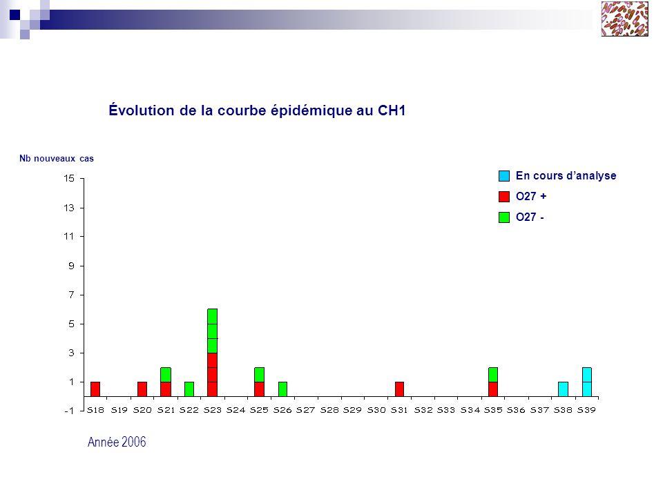 O27 + O27 - Évolution de la courbe épidémique au CH1 Année 2006 Nb nouveaux cas En cours danalyse