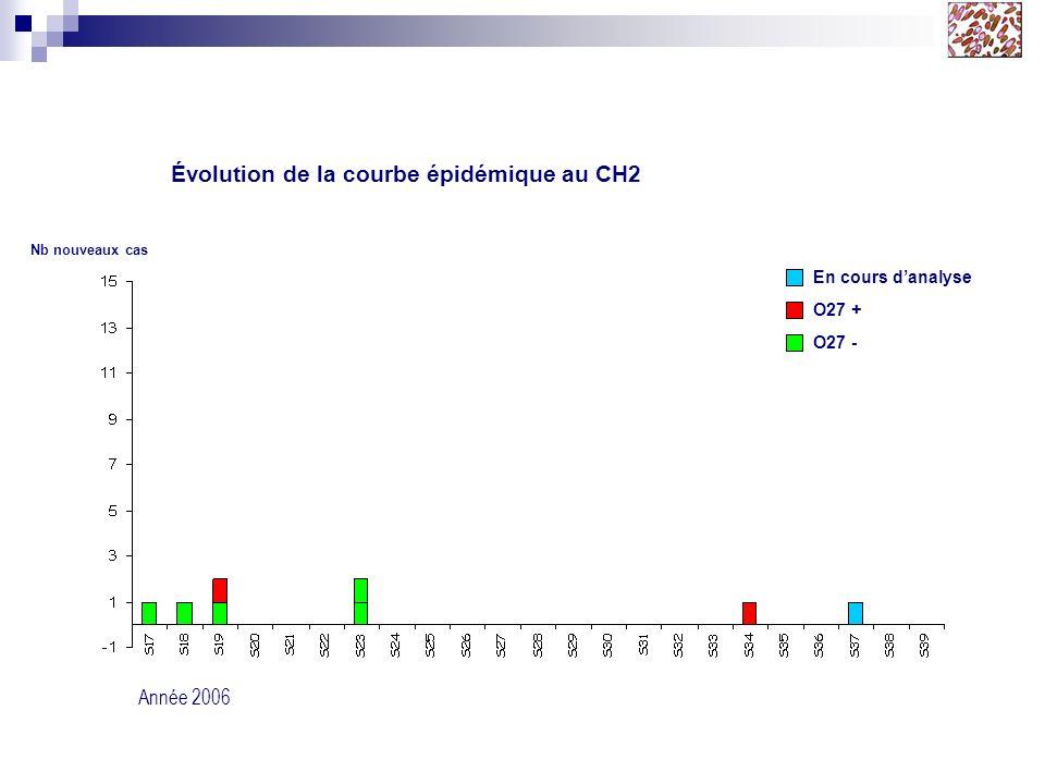 O27 + O27 - Évolution de la courbe épidémique au CH2 Année 2006 Nb nouveaux cas En cours danalyse