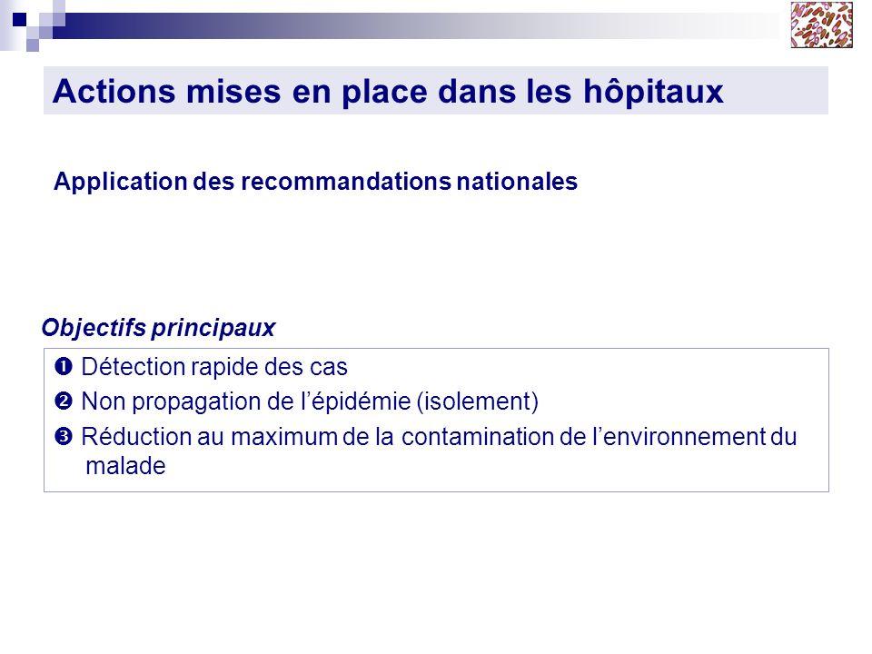 Actions mises en place dans les hôpitaux Application des recommandations nationales Détection rapide des cas Non propagation de lépidémie (isolement)