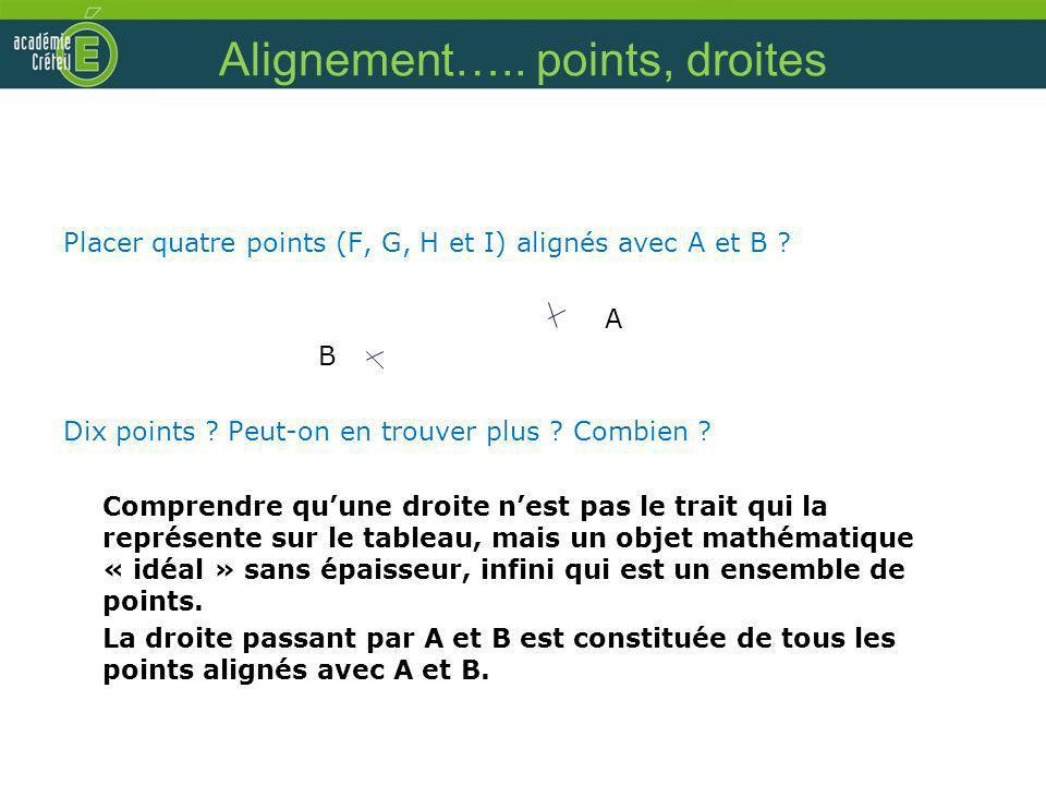 Alignement….. points, droites Placer quatre points (F, G, H et I) alignés avec A et B ? A B Dix points ? Peut-on en trouver plus ? Combien ? Comprendr